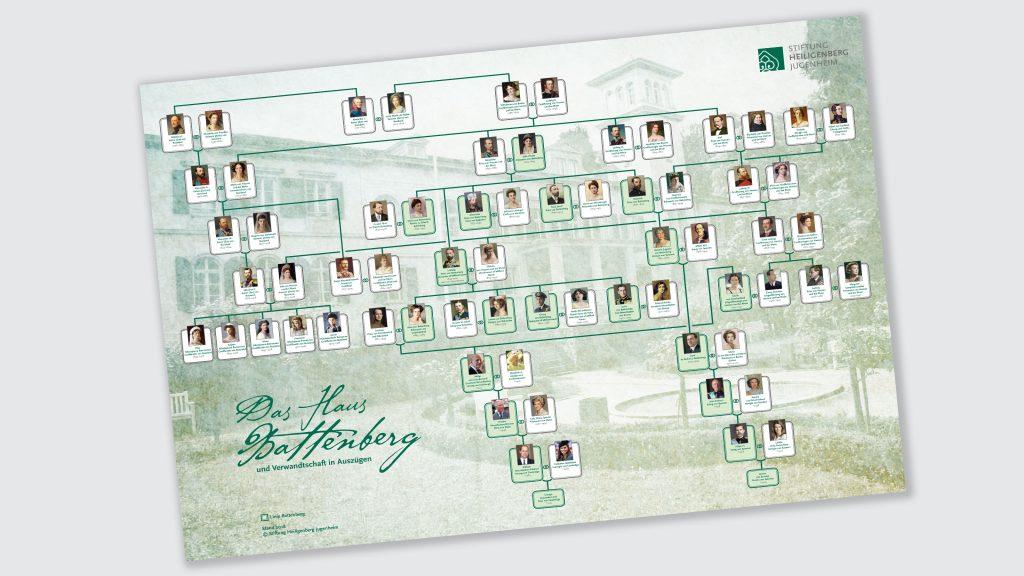 Ahnentafel der Familie Battenberg